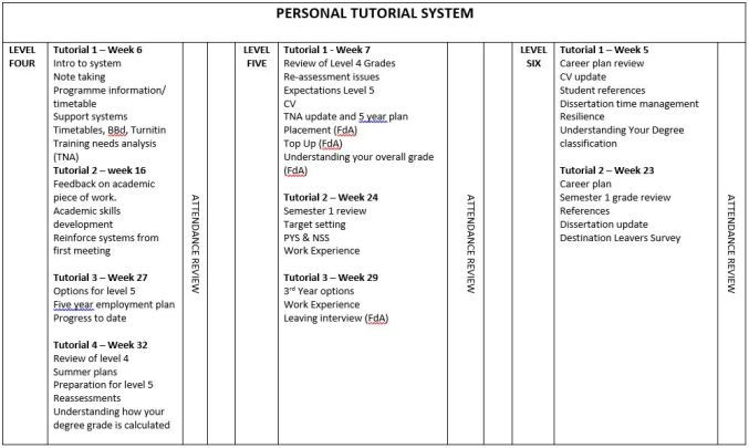 Table 1: Personal Tutor System