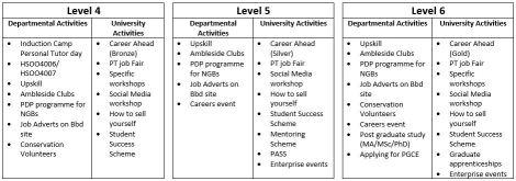Table 2: Employability activities